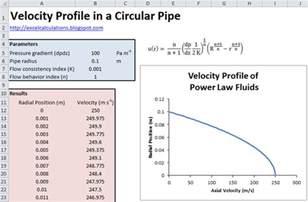 Fluid Flow Velocity Profile Pipe