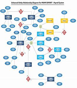 Do Your Er Data Flow Diagrams Flow Chart And Report