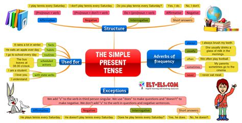 The Simple Present Tense (b)  Sweet Level 1 Writing