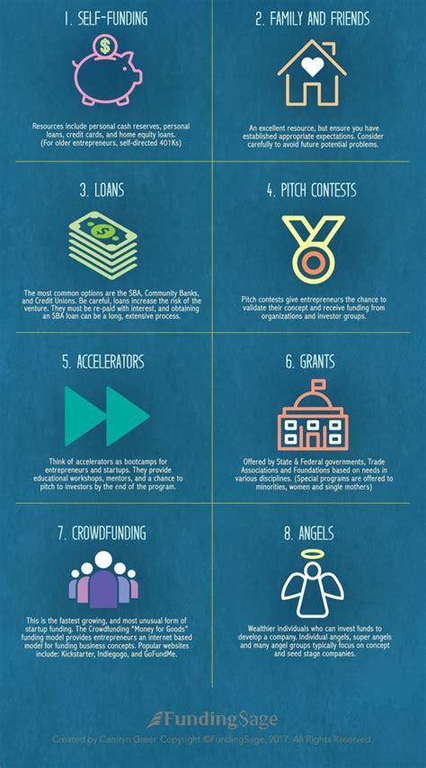 8 Options Entrepreneurs Utilize for Startup Concept ...