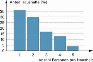 Haushaltsgeld 2 Personen Berechnen : mathbuch lexikon ~ Themetempest.com Abrechnung