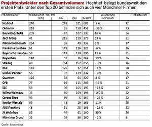 Kosten Hausbau Berechnen : immobilienreport m nchen projektentwickler ~ Themetempest.com Abrechnung