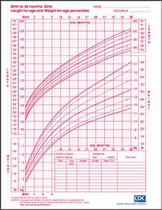 Baby Growth Curve Chart Growth Charts For Boys And Girls Popsugar