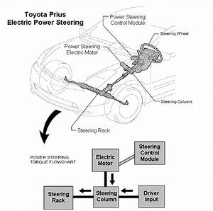 2 Working Of Electrical Power Steering