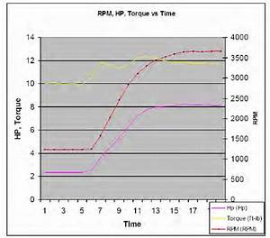 Engine Horse Power  Torque  And Rpm