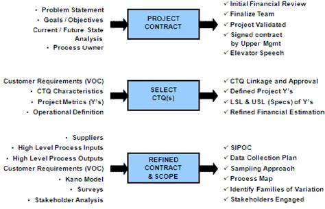 define phase  dmaic  sigma project