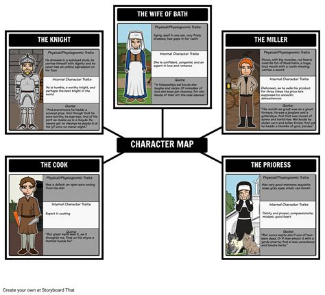 The Canterbury Tales Characters, Summary & Lesson Plans