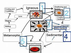 Rocks, Rock Cycle Earth Science Lesson PowerPoint