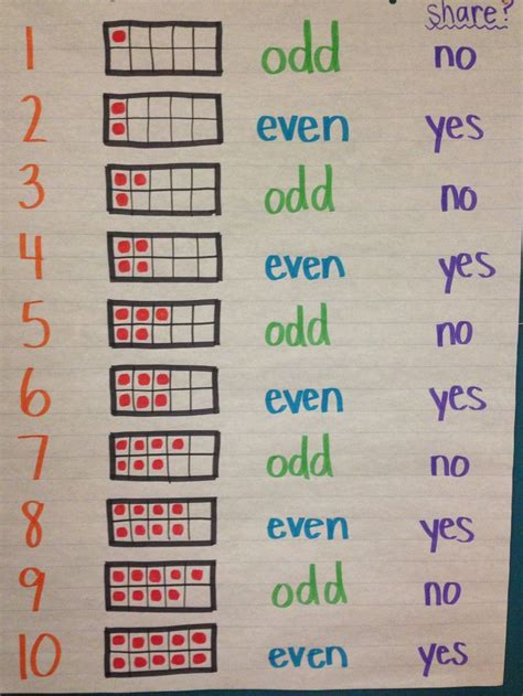 Odd And Even Numbers Lesson Plan 2nd Grade  1000 Ideas About Even And Odd On Pinterest Math