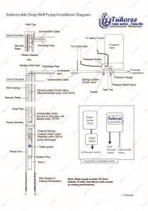 similiar submersible deep well pump setup keywords submersible well pump installation diagram general installation