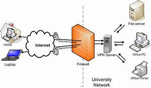 What Is The Purpose Of A Vpn Connection