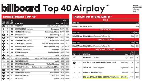 Billboard Top 40 Charts 1980