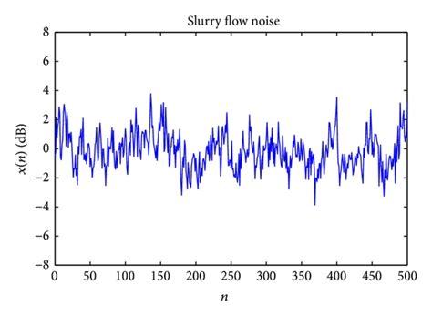 time domain waveform chart   slurry noise  scientific diagram
