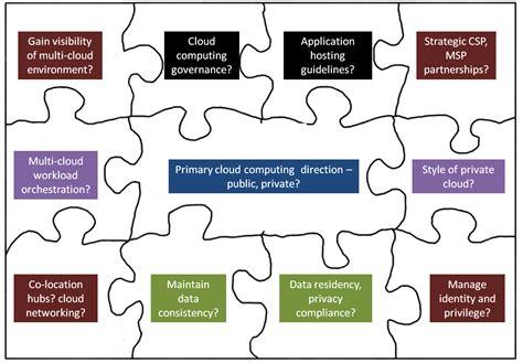 cloud security decision frameworks part  security