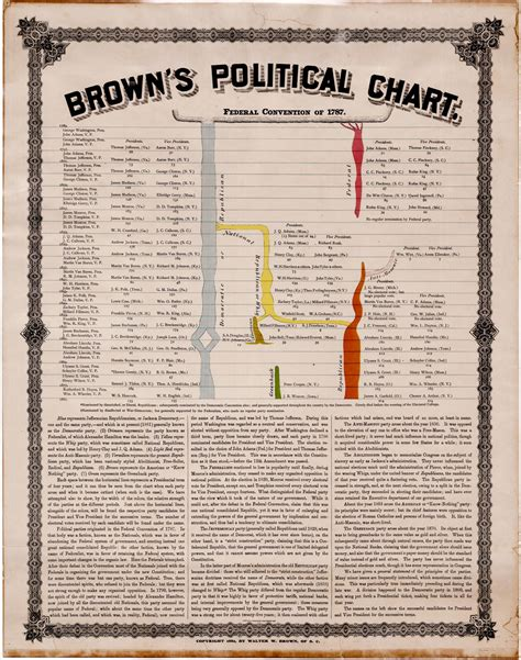 An Unrecorded Historical Chart Of Americas Political