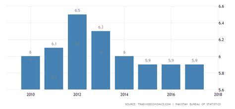 pakistan unemployment rate data chart