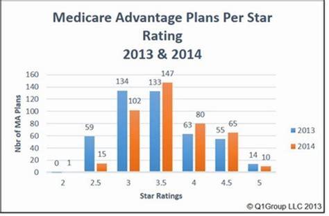 comparing    medicare plan star ratings