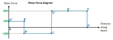 Shear Force Bending Moment Diagrams Wikiversity