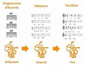 8 Accords De Guitare De Base  La M U00e9thode Facile