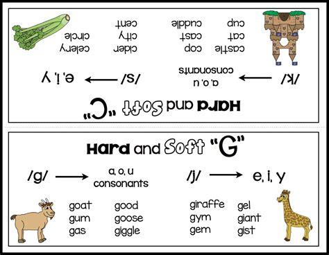 "Teaching The Hard And Soft ""c"" And ""g""  Make, Take & Teach Bloglovin'"