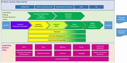 Arts Odm Retail Data Business Operational Figure