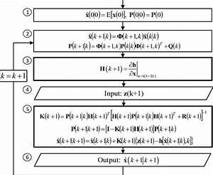 Block Diagram Of The Extended Kalman Filter