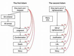 Why Is Jesus Called The Second Adam