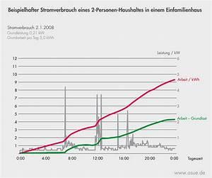 Stromverbrauch Eines Gerätes Berechnen : grafik asue ~ Themetempest.com Abrechnung