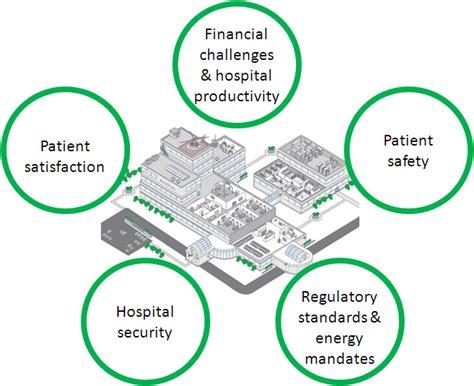top  challenges facing todays hospitals