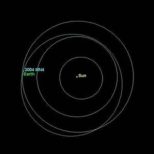 Newly Discovered Asteroid 2004 MN4 - Solar System Planets ...