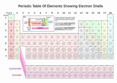 Periodic Chemistry Elements Atoms Element Structure Each