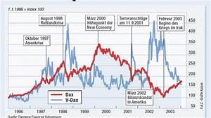 Volatilität Aktien Berechnen : volatilit t geringe kursschwankungen machen optionsscheine attraktiv aktien faz ~ Themetempest.com Abrechnung