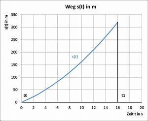 Integration Berechnen : weg geschwindigkeit beschleunigung ruck strommer johannes ~ Themetempest.com Abrechnung
