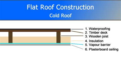 Flat Roof Part Diagram by A Guide To Roof Construction Part 1 Great Home