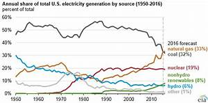 Oil and Natural Gas, Not Just FuelNatural Gas Now
