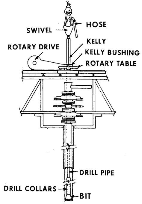 Oil Filed Basics Of Drilling Rig