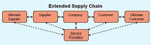 Four Participants In Every Supply Chain