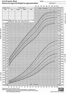 Body Mass Index Percentile Chart For Adults Body Mass Index Bmi Health Resources Wellness