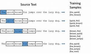 Word2Vec Tutorial - The Skip-Gram Model · Chris McCormick