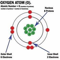 Labeled Diagram Of Atoms : how to make a 3d model of an oxygen atom quora ~ A.2002-acura-tl-radio.info Haus und Dekorationen