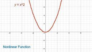 nonlinear function definition examples video lesson With definition function diagram video lesson transcript studycom
