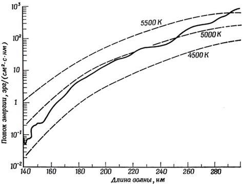Мощность солнечного излучения по регионам