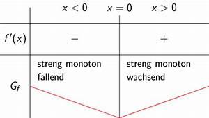 Monotonieverhalten Berechnen : kurvendiskussion monotonie und kr mmung touchdown mathe ~ Themetempest.com Abrechnung