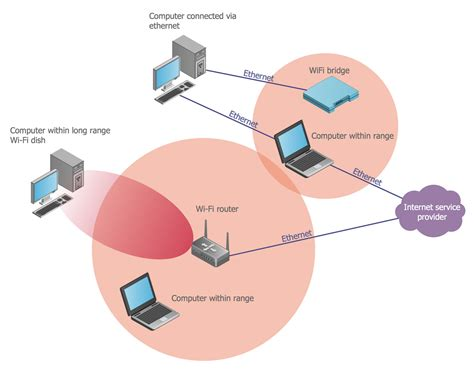 wireless networks solution conceptdrawcom