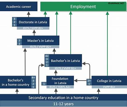 Latvia Study Education Latvian System English