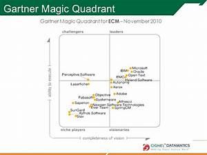 Open source enterprise integrated document capture 13oct2011 for Gartner magic quadrant document management