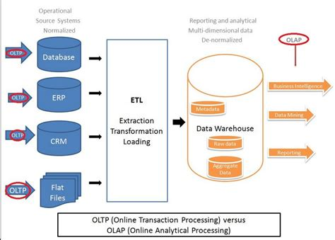 scalable straight  processing system oltp  olap