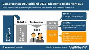 Gesetzliche Rente Berechnen : vorsorgeatlas deutschland 2013 studie mahnt zur privaten altersvorsorge ~ Themetempest.com Abrechnung