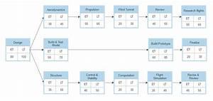 Smartdraw Gantt Chart Pert Chart Software Get Free Pert Chart Templates