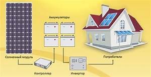 Из чего состоит солнечной электростанции